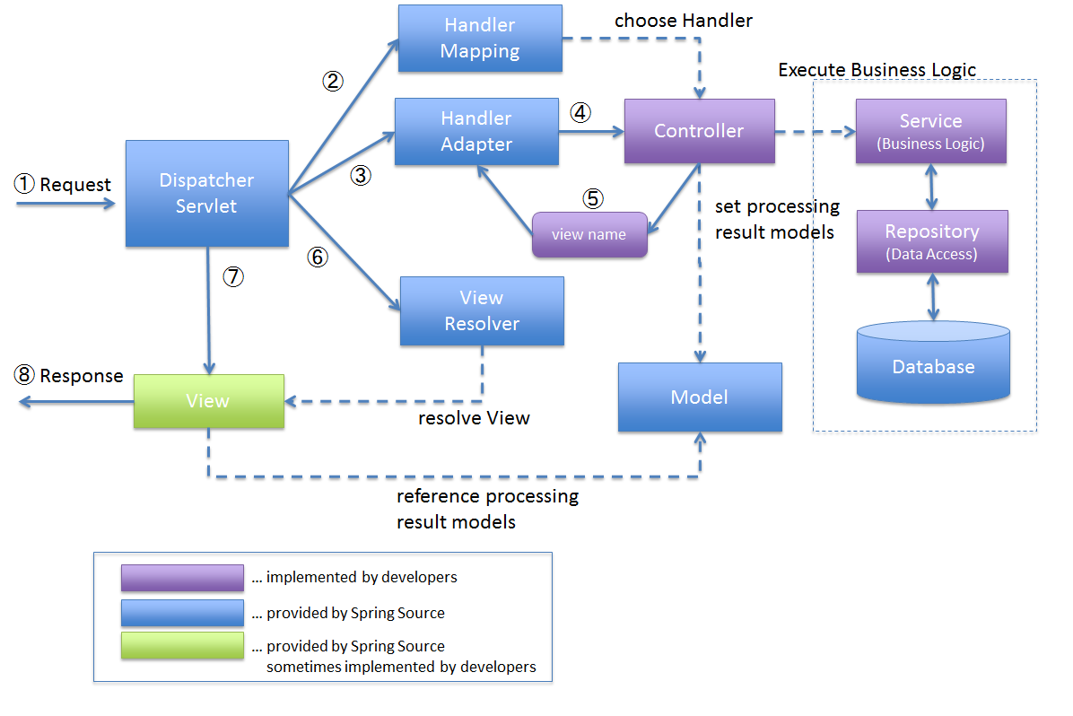 2 2 overview of spring mvc architecture terasoluna for Architecture mvc