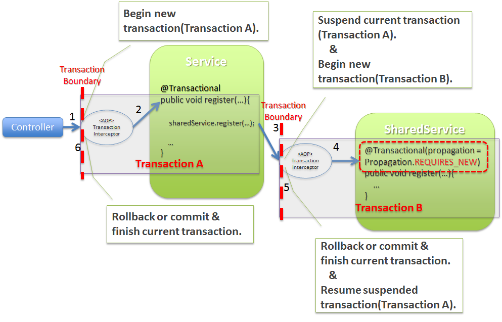 4 1  Domain Layer Implementation — TERASOLUNA Global