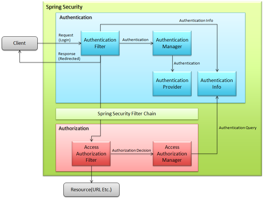 6 1  Spring Security Overview — TERASOLUNA Global Framework