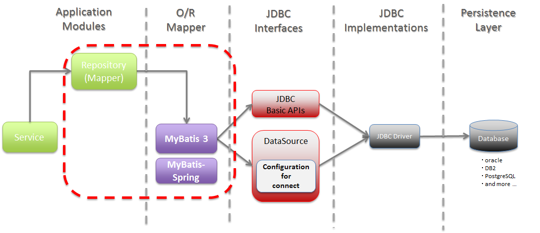 5 2  Database Access (MyBatis3) — TERASOLUNA Server Framework for