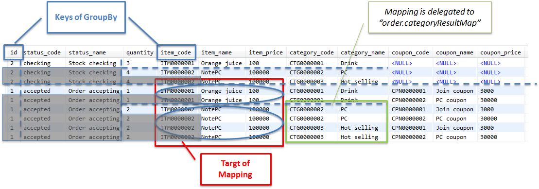 5 2  Database Access (MyBatis3) — TERASOLUNA Server Framework for