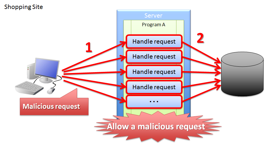 5 12  Double Submit Protection — TERASOLUNA Server Framework