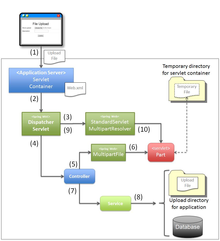 5 17  File Upload — TERASOLUNA Server Framework for Java (5