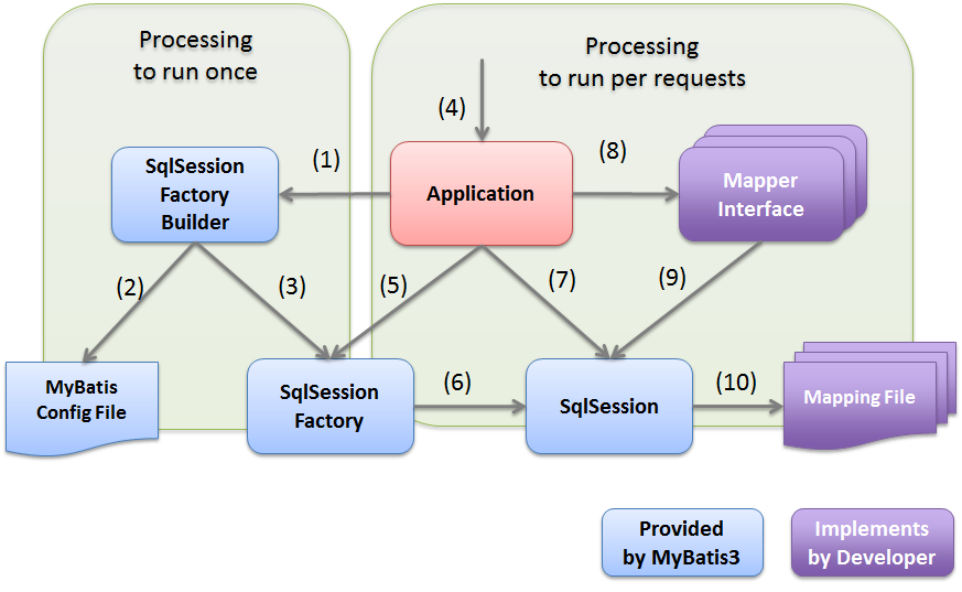 5 2  Database Access (MyBatis3) — TERASOLUNA Server
