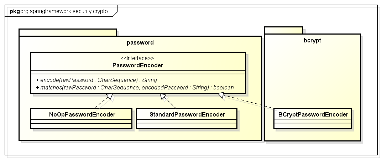 6 4  Password Hashing — TERASOLUNA Server Framework for Java (5 x