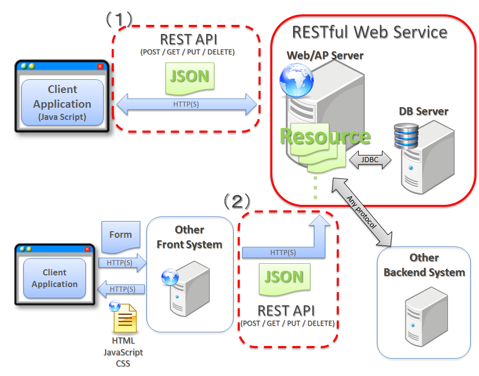 Restful web service terasoluna server framework for Architecture rest