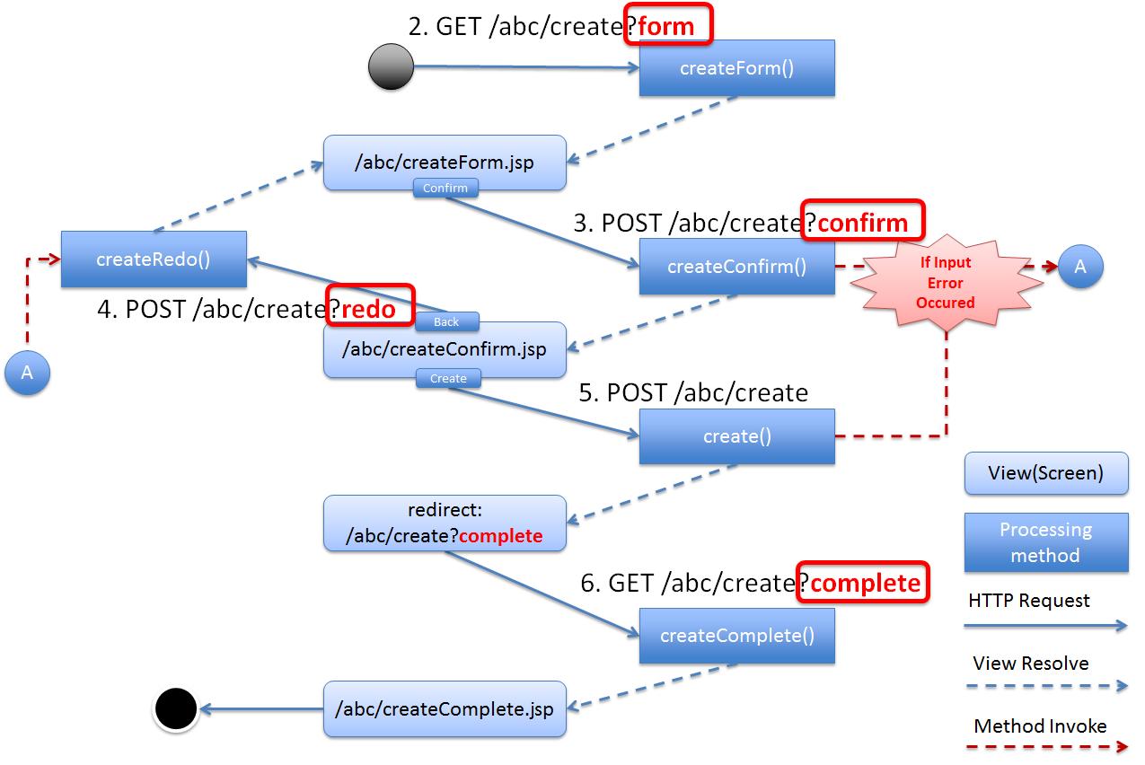4 4  Implementation of Application Layer — TERASOLUNA Server