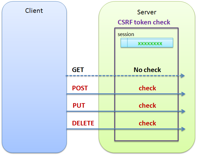 6 7  CSRF Countermeasures — TERASOLUNA Server Framework for