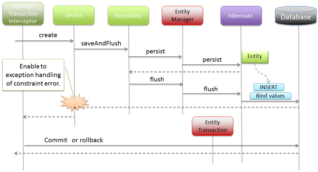5 3  Database Access (JPA) — TERASOLUNA Server Framework for Java (5