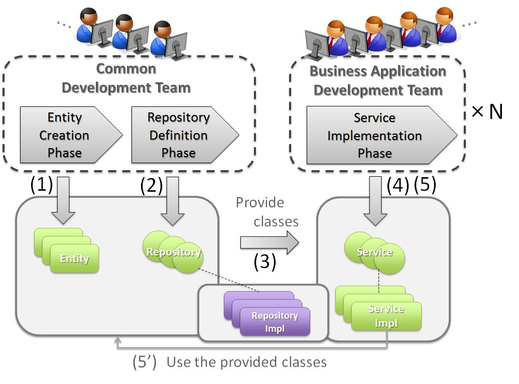 4 2 Domain Layer Implementation Terasoluna Server Framework For
