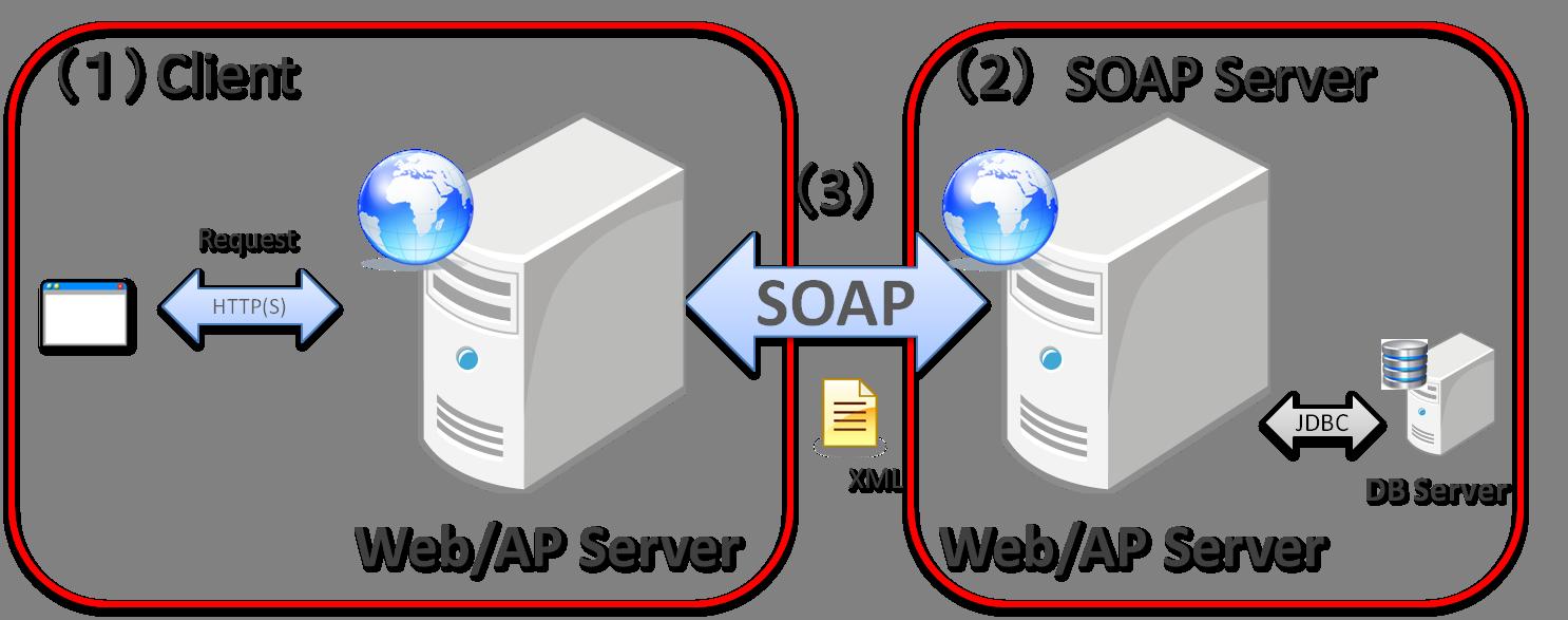 5 18  SOAP Web Service (Server/Client) — TERASOLUNA Server
