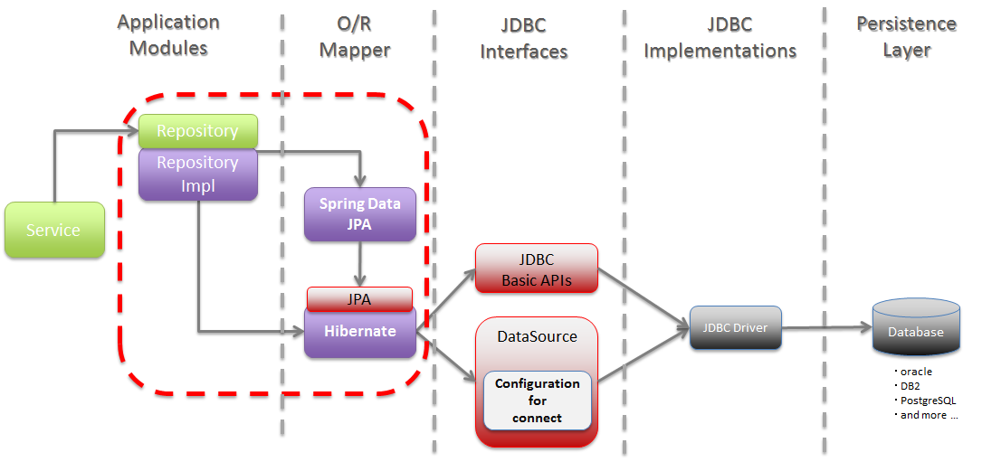 5 3  Database Access (JPA) — TERASOLUNA Server Framework for