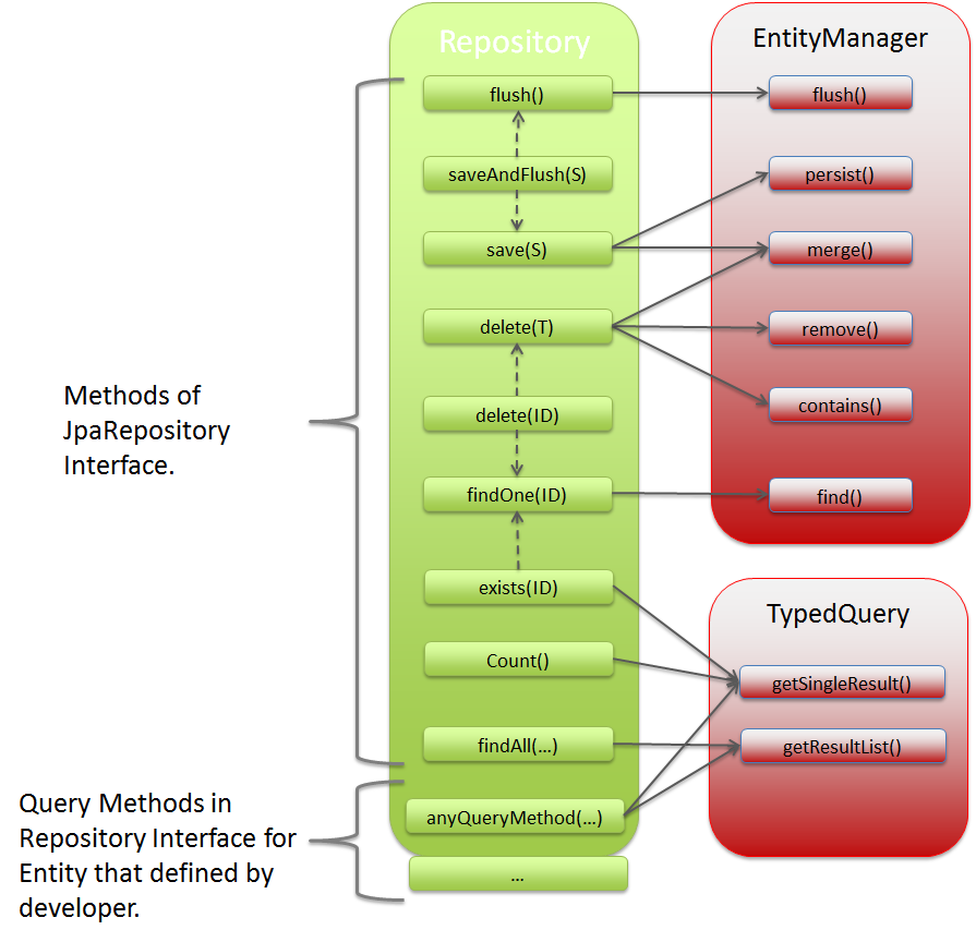 TERASOLUNA Server Framework