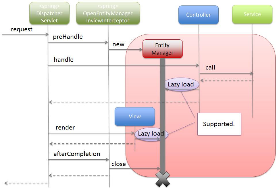 5 3  Database Access (JPA) — TERASOLUNA Server Framework for