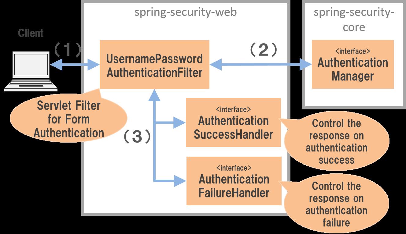 6 3  Authentication — TERASOLUNA Server Framework for Java