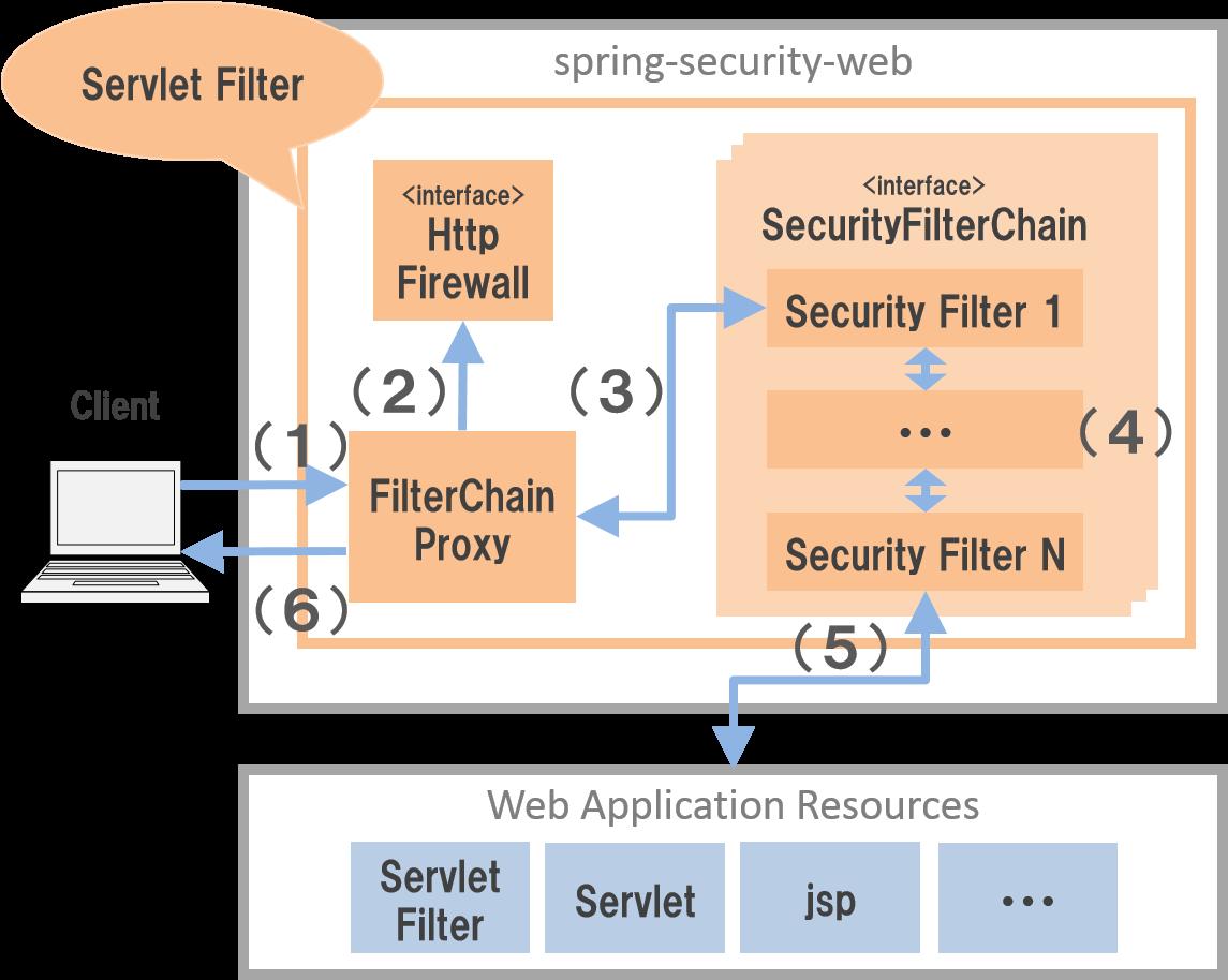 9 1  Spring Security Overview — TERASOLUNA Server Framework for Java