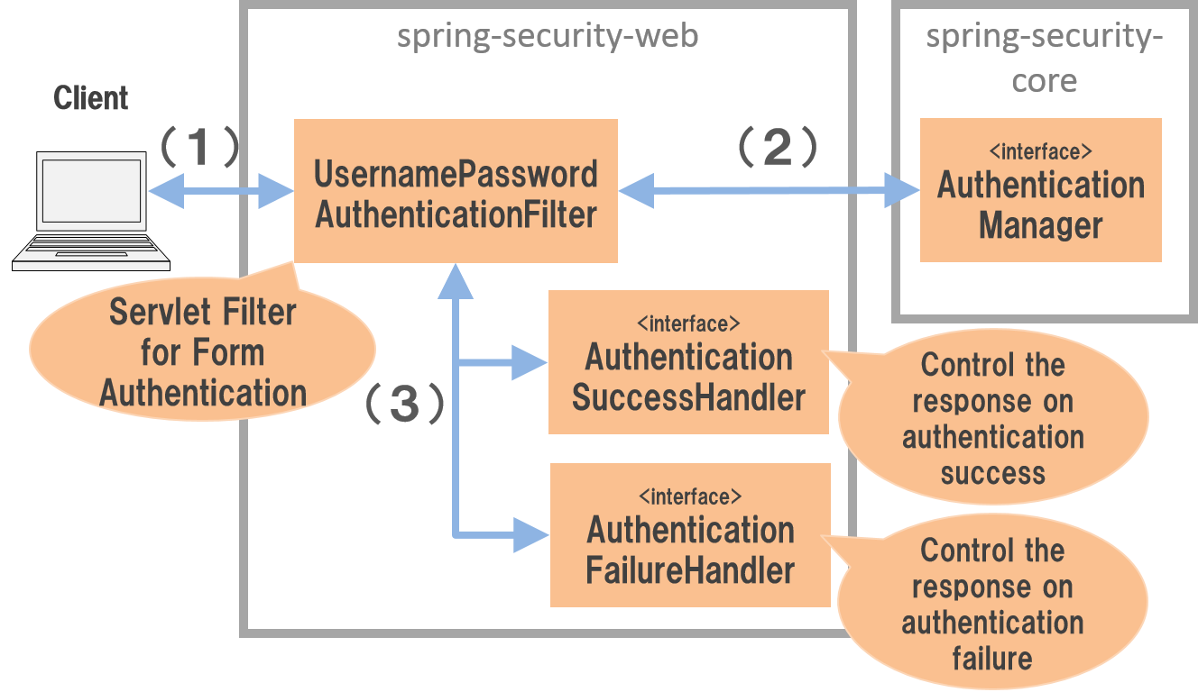 9 2  Authentication — TERASOLUNA Server Framework for Java