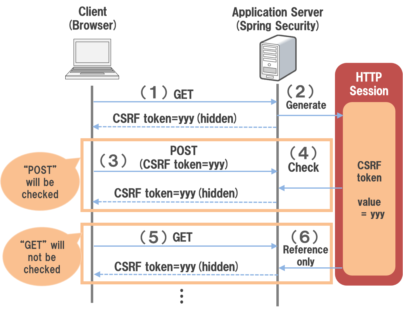 9 5  CSRF Countermeasures — TERASOLUNA Server Framework for