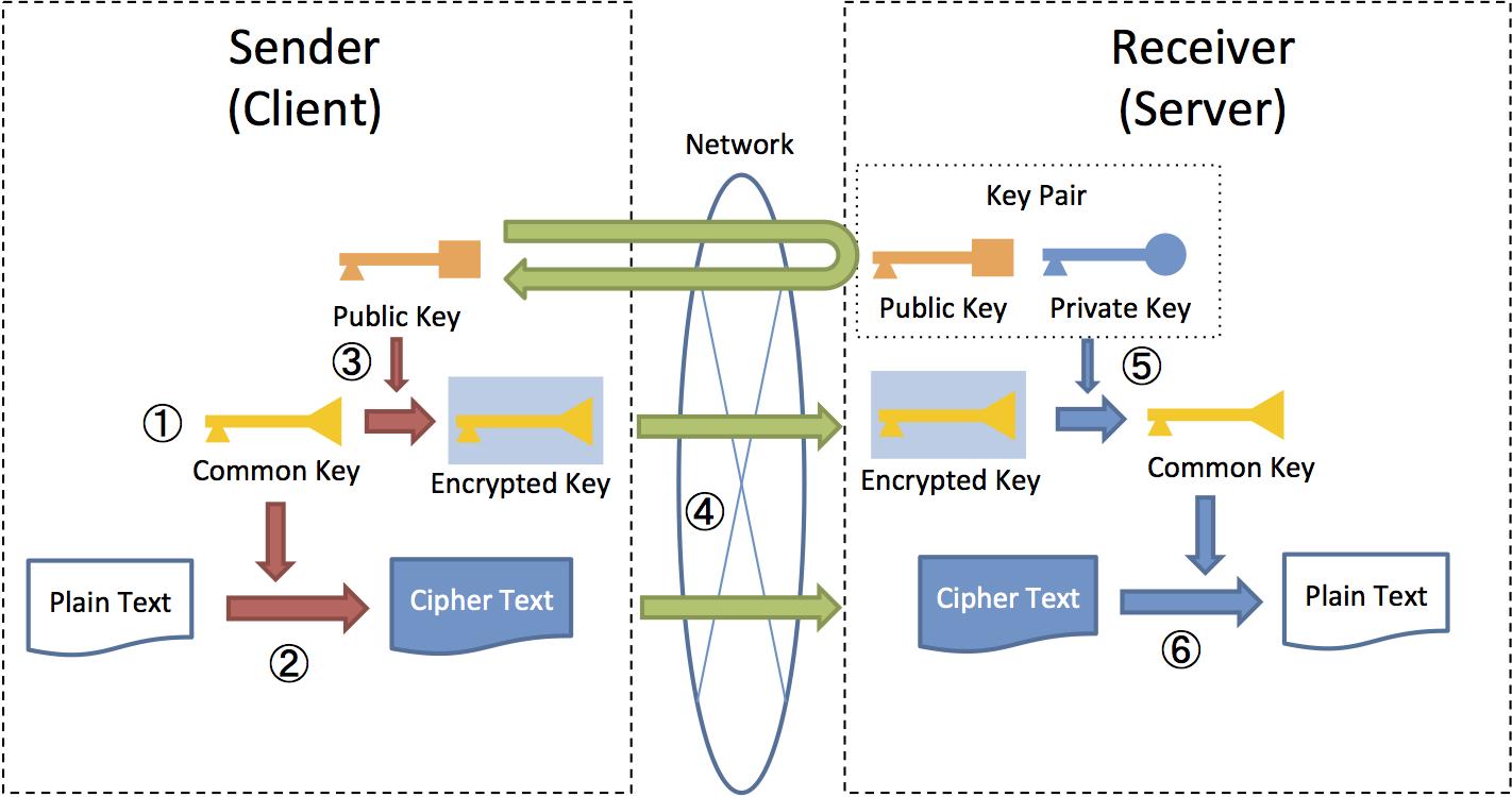 9 8  Encryption — TERASOLUNA Server Framework for Java (5 x
