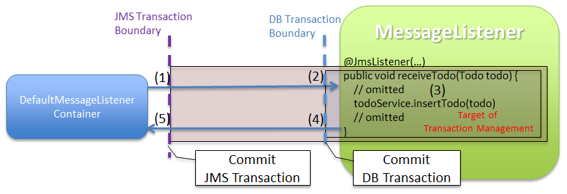 8 2  JMS(Java Message Service) — TERASOLUNA Server Framework for