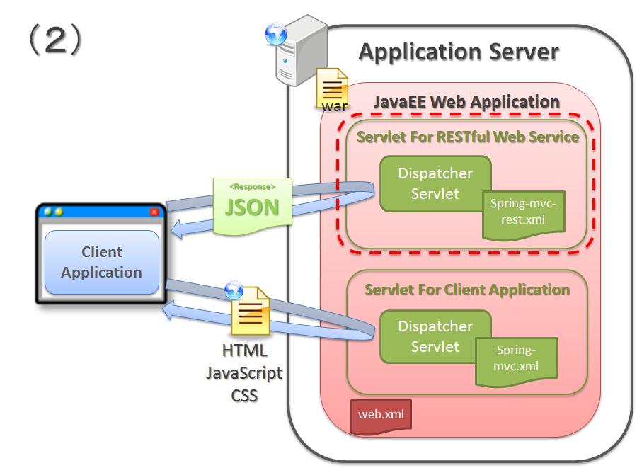 5.1. RESTful Web Service — TERASOLUNA