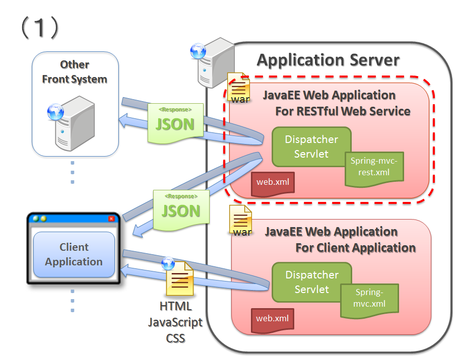 5 1  Restful Web Service  U2014 Terasoluna Server Framework For Java  5 X  Development Guideline 5 2