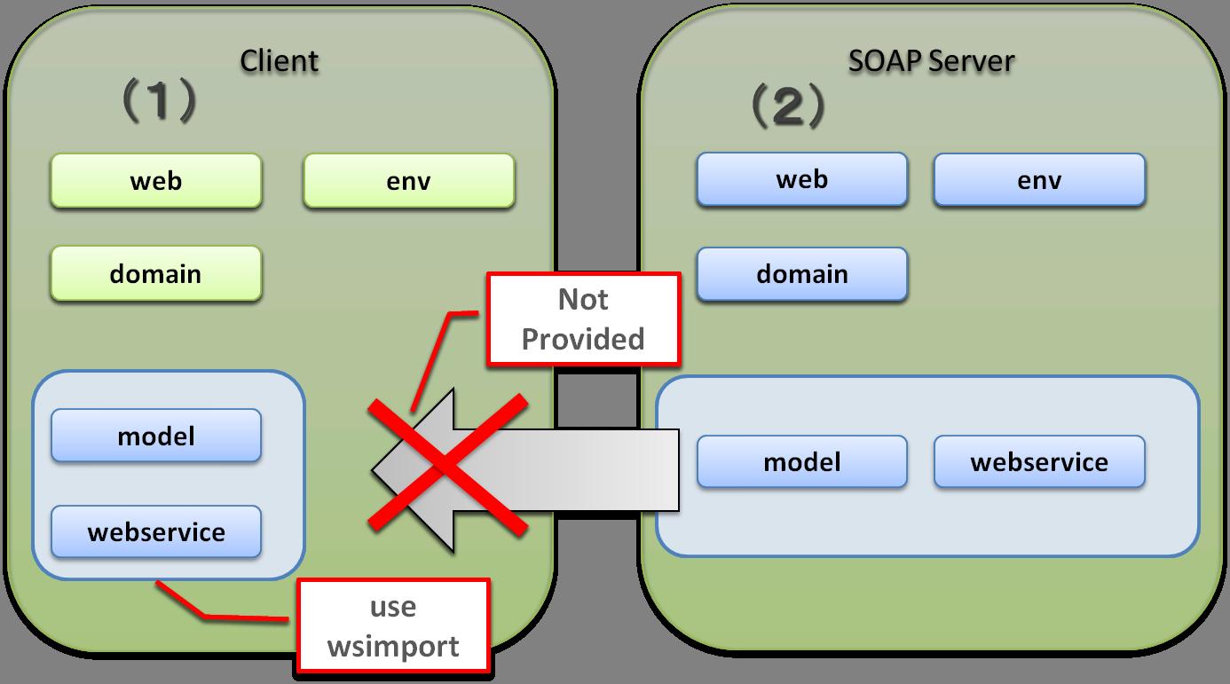 5 3  SOAP Web Service (Server/Client) — TERASOLUNA Server Framework
