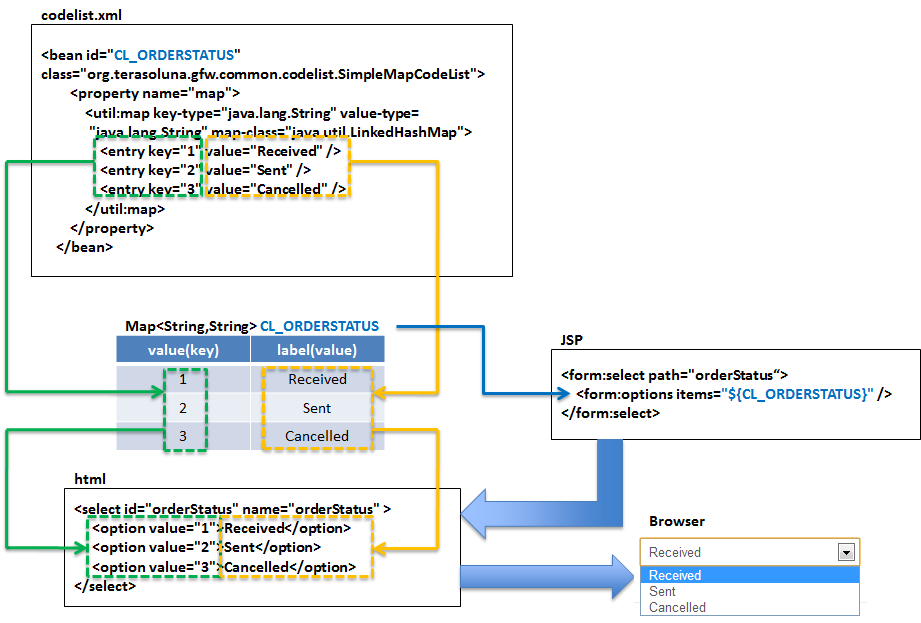 4.8. Codelist — TERASOLUNA Server Framework for Java (5.x ...