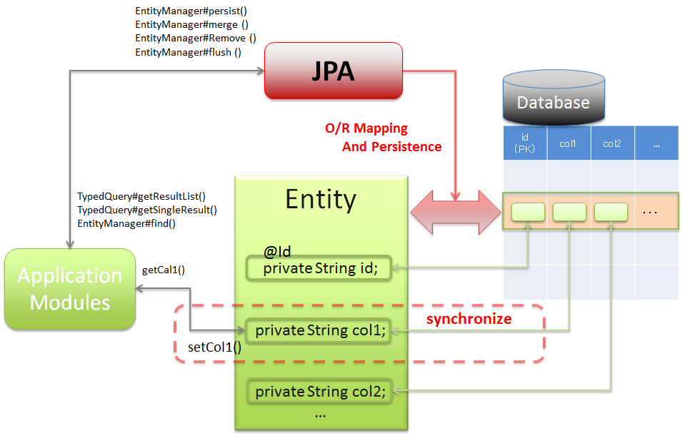 6 3  Database Access (JPA) — TERASOLUNA Server Framework for Java (5