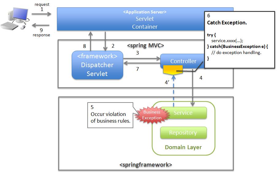 42 Exception Handling Terasoluna Server Framework For Java 5x