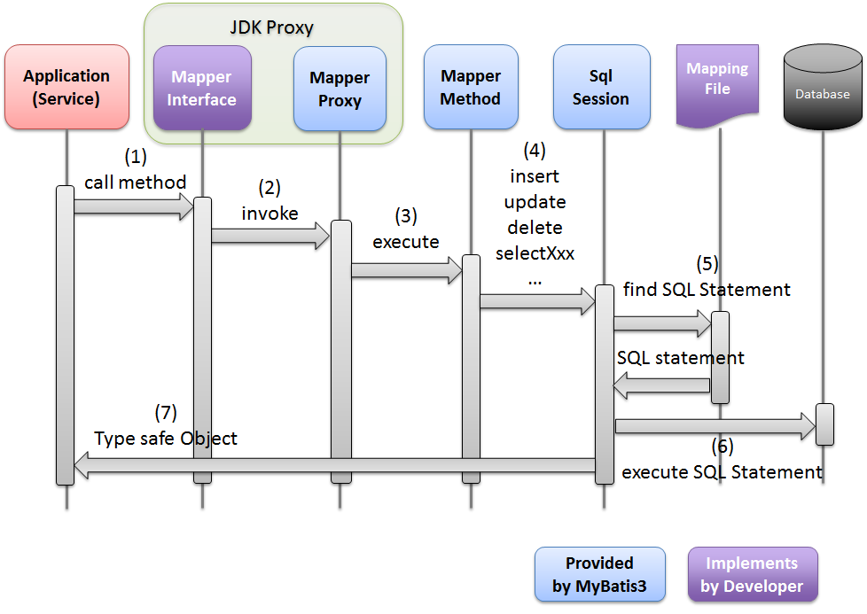 6 2  Database Access (MyBatis3) — TERASOLUNA Server
