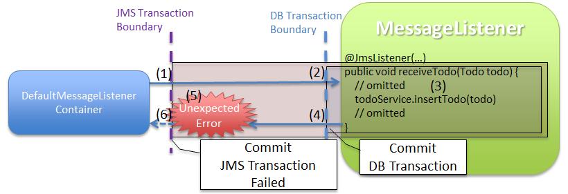 8 2  JMS(Java Message Service) — TERASOLUNA Server Framework
