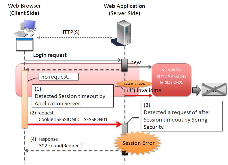 4.3. セッション管理 — TERASOLUNA Server Framework for Java (5.x ...