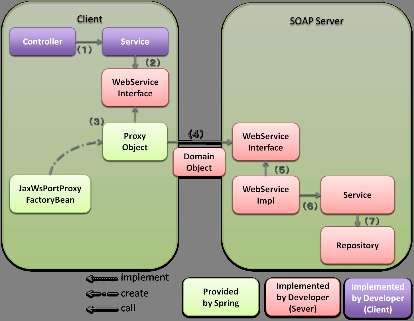 5 3  SOAP Web Service (Server/Client) — TERASOLUNA Server