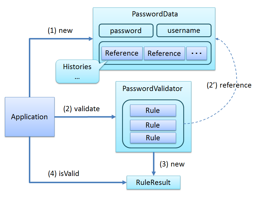 9 9  Implementation Example of Typical Security Requirements