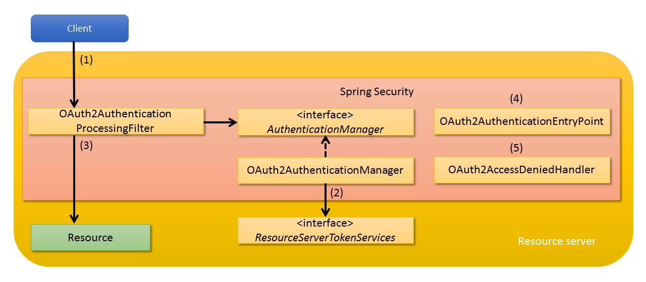 9 10  OAuth — TERASOLUNA Server Framework for Java (5 x