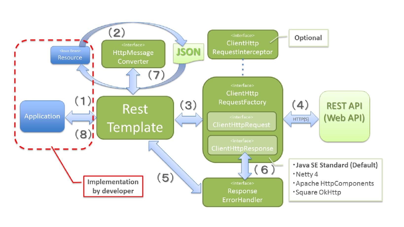 5 2  REST Client (HTTP Client) — TERASOLUNA Server Framework for