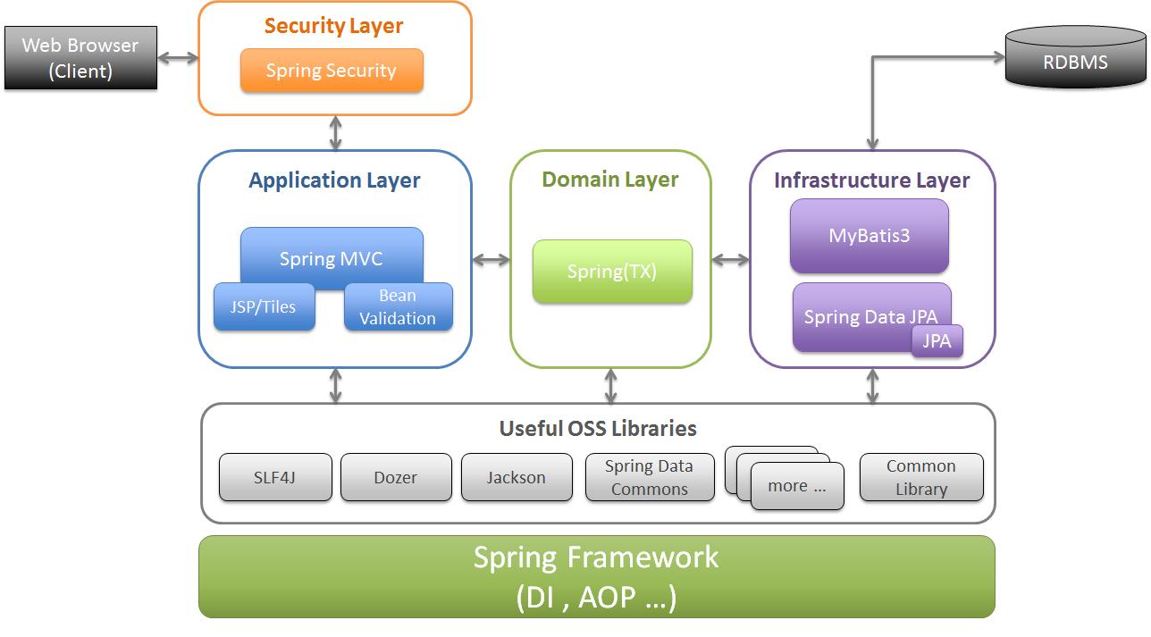 2 1 Stack Of Terasoluna Server Framework For Java 5 X