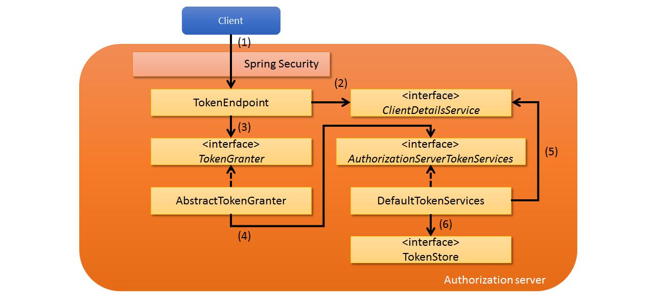 9 9  OAuth — TERASOLUNA Server Framework for Java (5 x