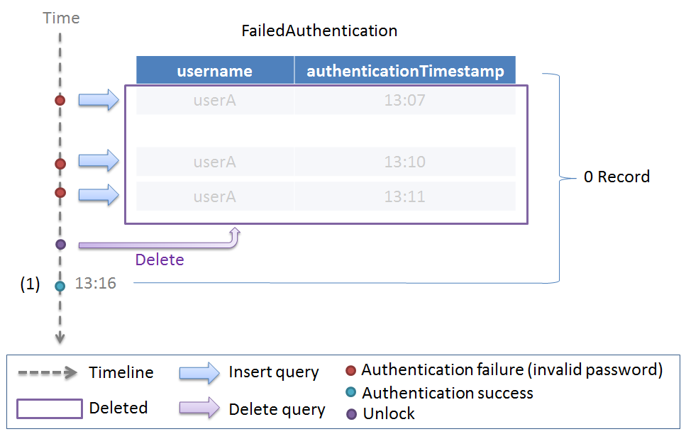 9 10  Implementation Example of Typical Security