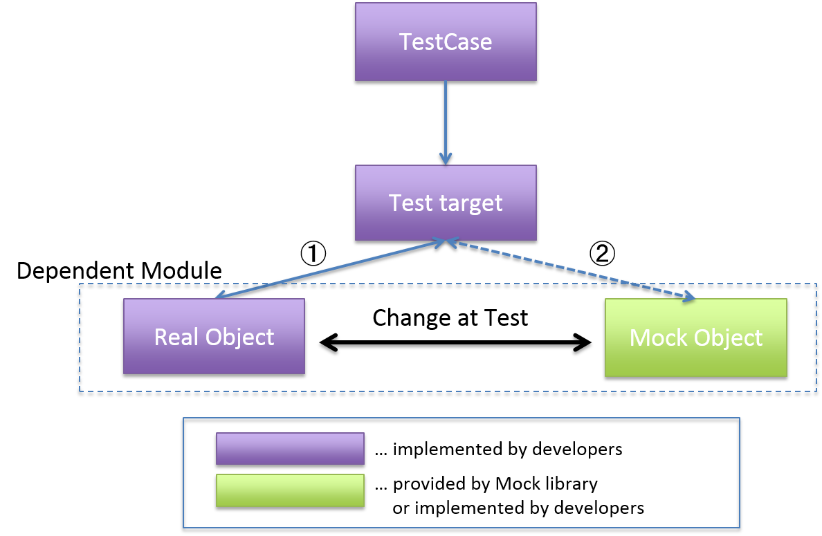 10 2 4  How to use OSS library used in unit test