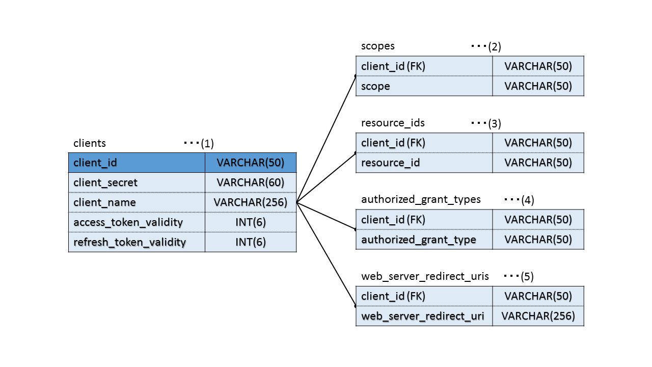 9.9. OAuth — TERASOLUNA Server...