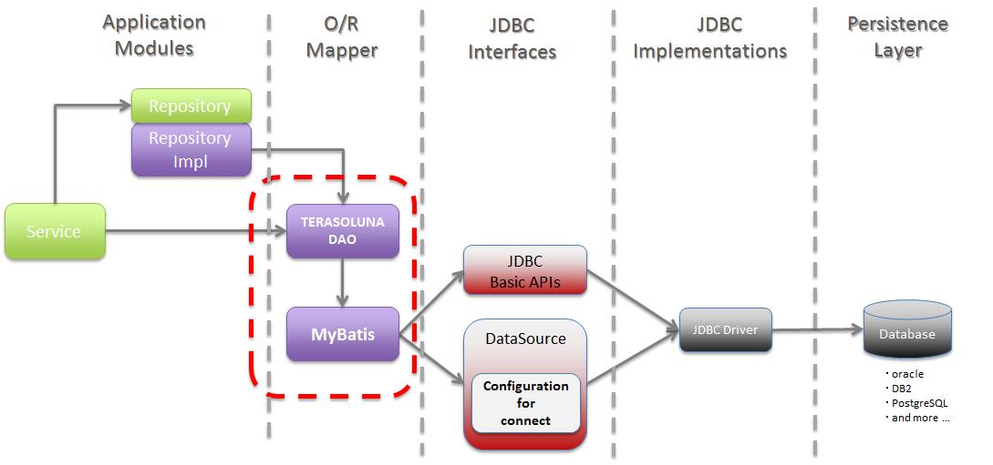 5 3  データベースアクセス(Mybatis2編) — TERASOLUNA Global