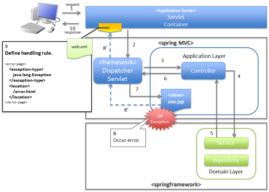 5 7 terasoluna global framework development for Java 7 architecture